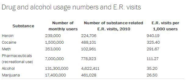 Chart with story: Federal stats on E.R. visits: Pot ranks below alcohol, cocaine, meth, pills