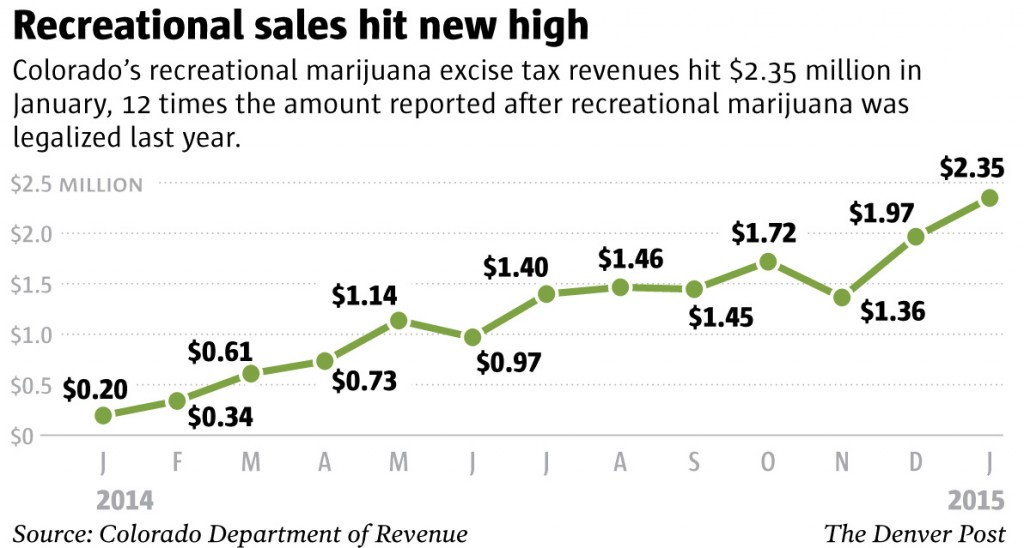 Colorado pot tax results: Soaring January sales yield $2.3M for schools