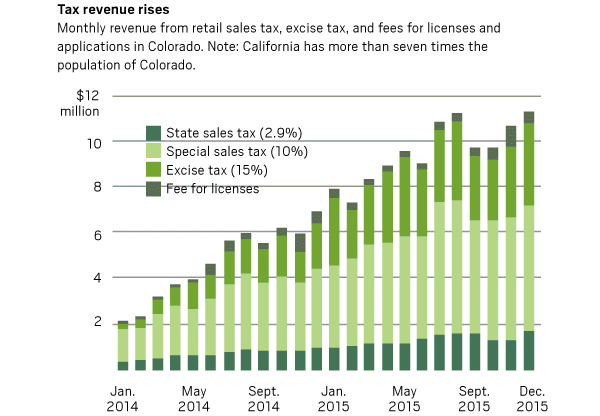 Colorado tax revenue chart