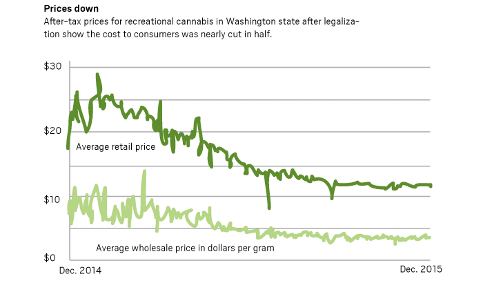 Chart on wholesale and retail marijuana prices